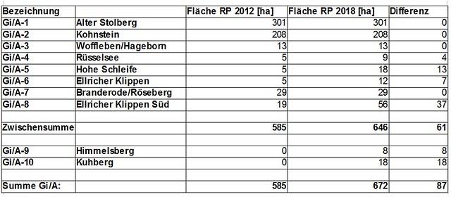 Tabelle_Flaechen