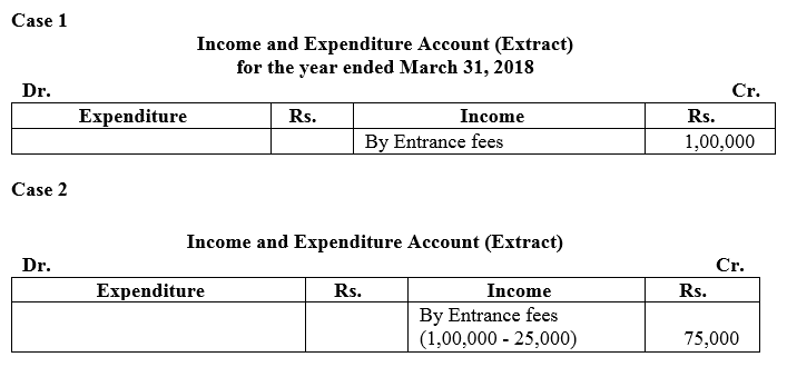 TS Grewal Accountancy Class 12 Solutions Chapter 7 Company Accounts Financial Statements of Not-for-Profit Organisations Q7