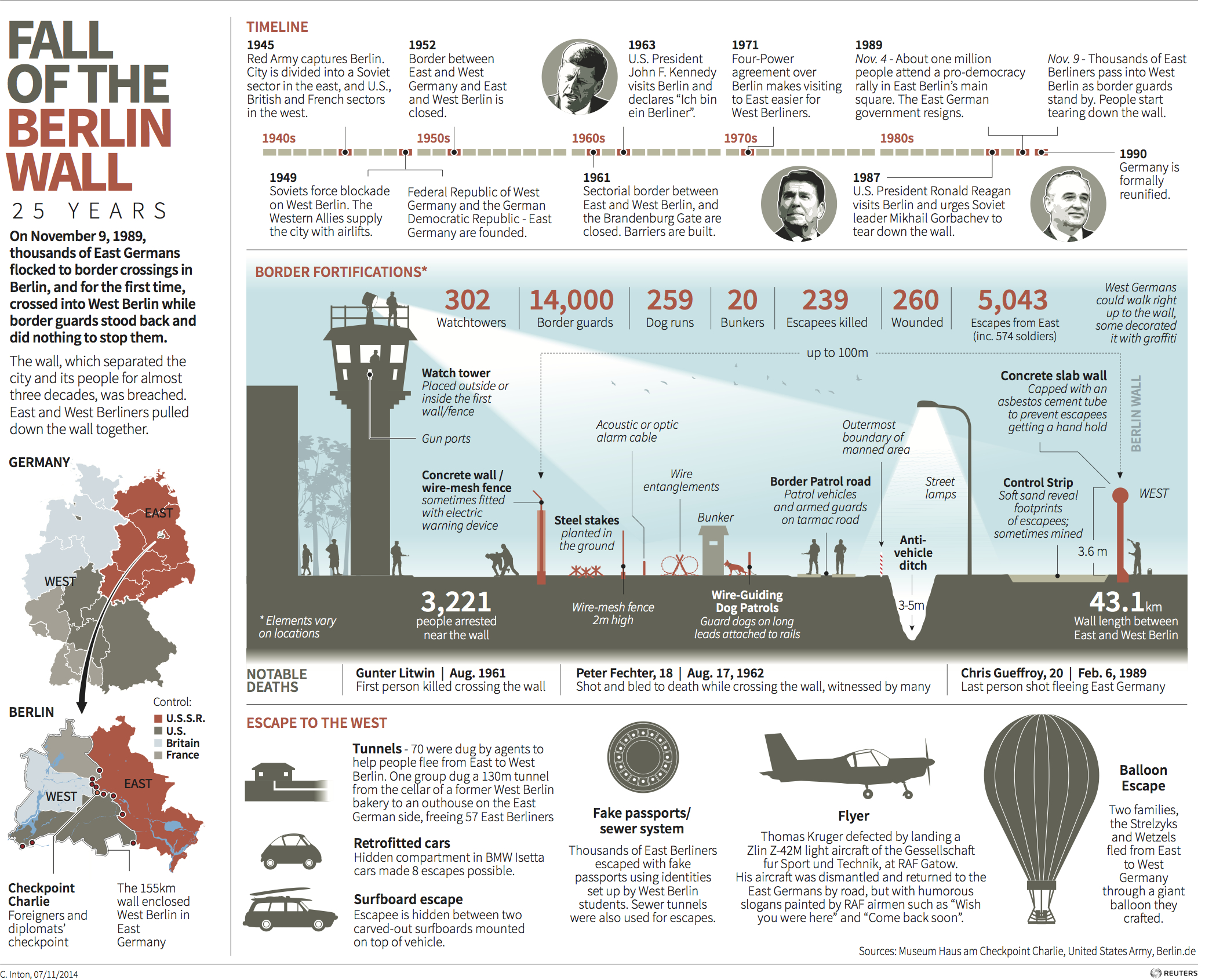 Infographic by Reuters press agency to mark the 25th anniversary of the fall of the Berlin Wall, 2014.