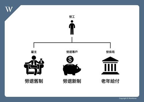新舊國民年金