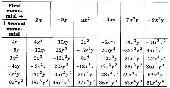 NCERT Solutions for Class 8 Maths Chapter 9 Algebraic Expressions and Identities 7