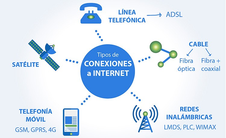 01.- Conexiones a Internet