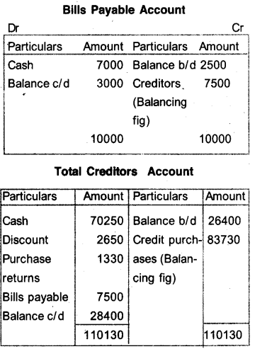 Plus One Accountancy Model Question Papers Paper 4.47