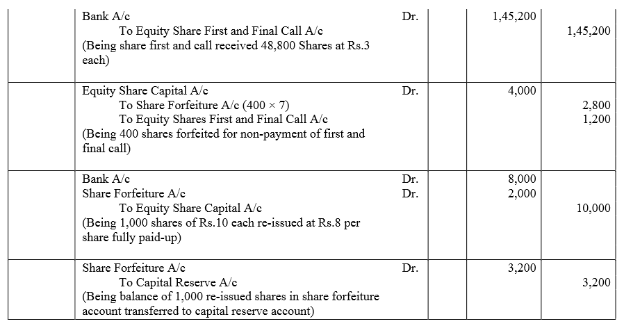 TS Grewal Accountancy Class 12 Solutions Chapter 8 Accounting for Share Capital Q84.2