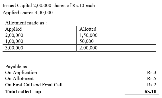 TS Grewal Accountancy Class 12 Solutions Chapter 8 Accounting for Share Capital Q88