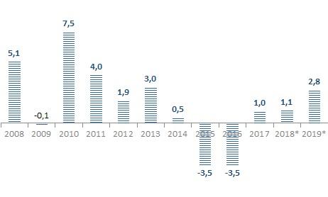 Tabela-2008-2019