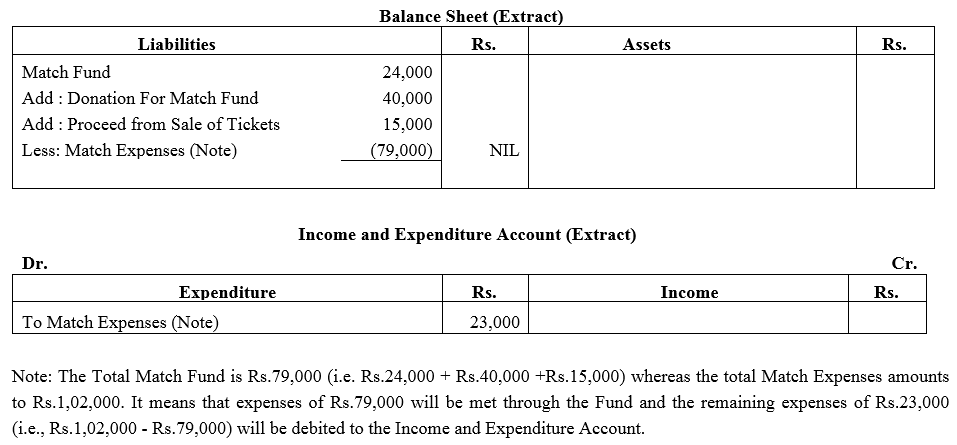 TS Grewal Accountancy Class 12 Solutions Chapter 7 Company Accounts Financial Statements of Not-for-Profit Organisations Q5