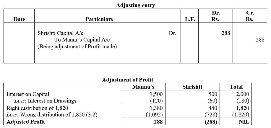 TS Grewal Accountancy Class 12 Solutions Chapter 1 Accounting for Partnership Firms - Fundamentals Q71
