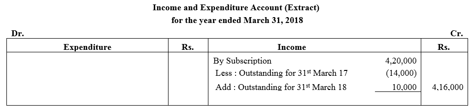 TS Grewal Accountancy Class 12 Solutions Chapter 7 Company Accounts Financial Statements of Not-for-Profit Organisations Q8