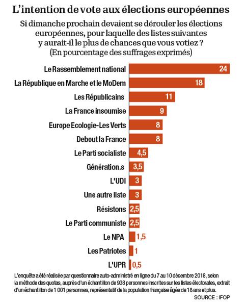 18l17 Ifop l Opinion del 12 diciembre Sondage élections européennes les Gilets jaunes protestent, le RN fait le plein