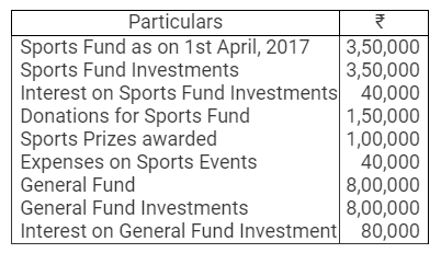 TS Grewal Accountancy Class 12 Solutions Chapter 7 Company Accounts Financial Statements of Not-for-Profit Organisations Q35