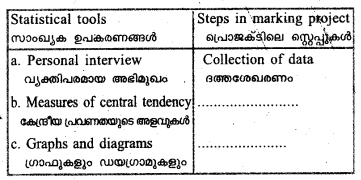 Plus One Economics Previous Year Question Papers and Answers 2018.12
