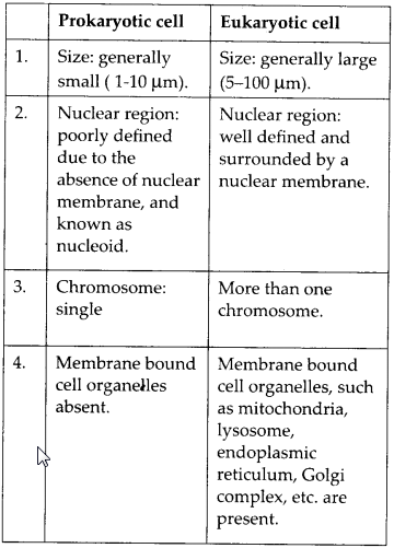 NCERT Solutions for Class 9 Science Chapter 5 The Fundamental Unit of Life 00002
