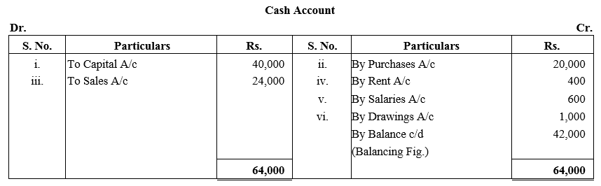 TS Grewal Accountancy Class 11 Solutions Chapter 3 Accounting Procedures Rules of Debit and Credit Q9