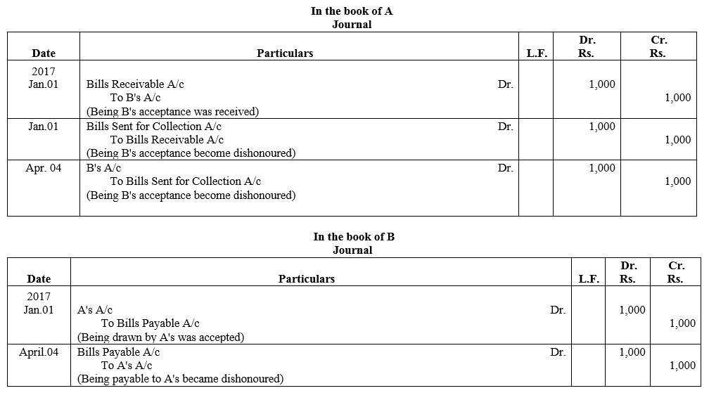 TS Grewal Accountancy Class 11 Solutions Chapter 12 Accounting for Bills of Exchange Q22