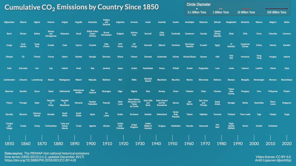 Cumulative CO2 Emissions by Country Since 1850
