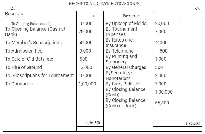 TS Grewal Accountancy Class 12 Solutions Chapter 7 Company Accounts Financial Statements of Not-for-Profit Organisations Q40