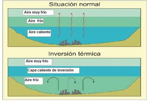inversion-termica