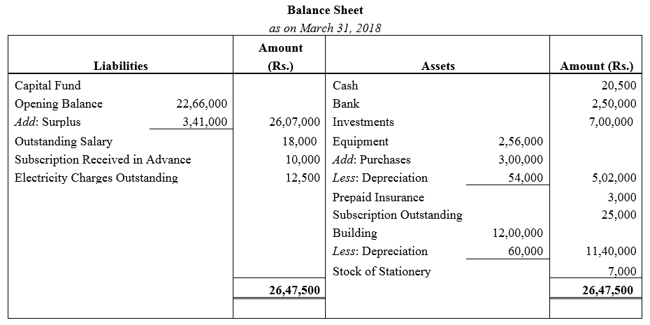 TS Grewal Accountancy Class 12 Solutions Chapter 7 Company Accounts Financial Statements of Not-for-Profit Organisations Q47.1