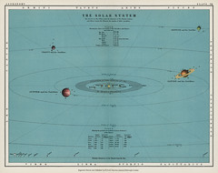 A colorful solar system chart from The Twentieth Century Atlas of Popular Astronomy (1908), by Thomas Heath BA (1861-1940). Digitally enhanced from our original chromolithographic plate.