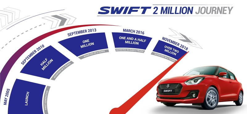 2 Million Swift Sales