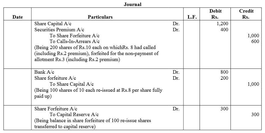 TS Grewal Accountancy Class 12 Solutions Chapter 8 Accounting for Share Capital Q63.1