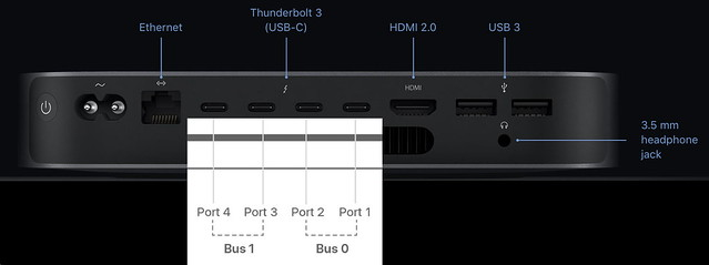 Mac mini 2018 speculative Thunderbolt buses