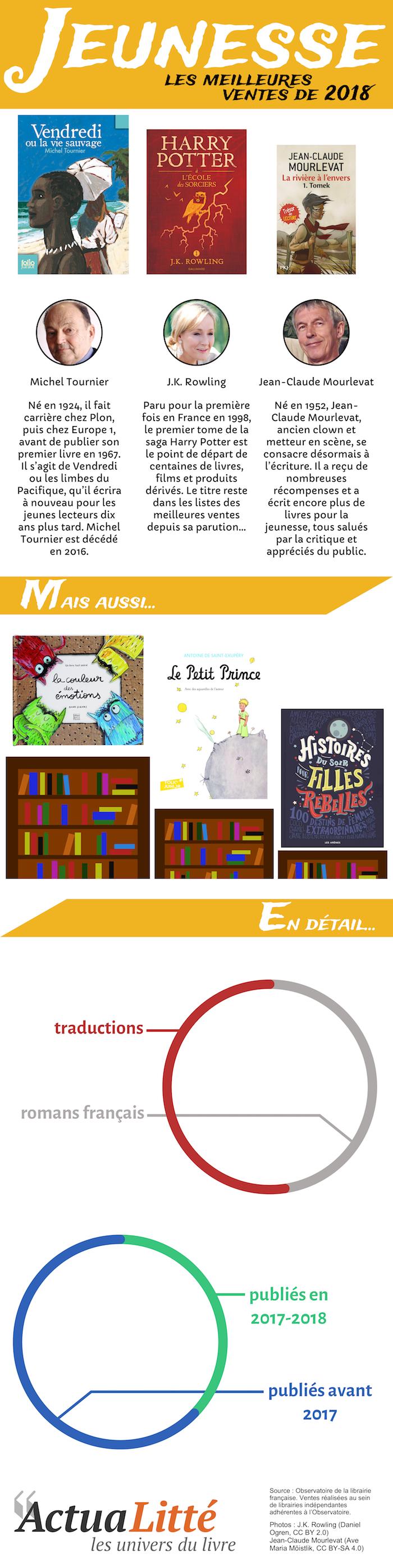 infographie livres jeunesse top ventes librairie