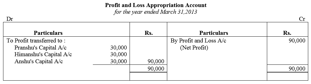 TS Grewal Accountancy Class 12 Solutions Chapter 1 Accounting for Partnership Firms - Fundamentals Q85