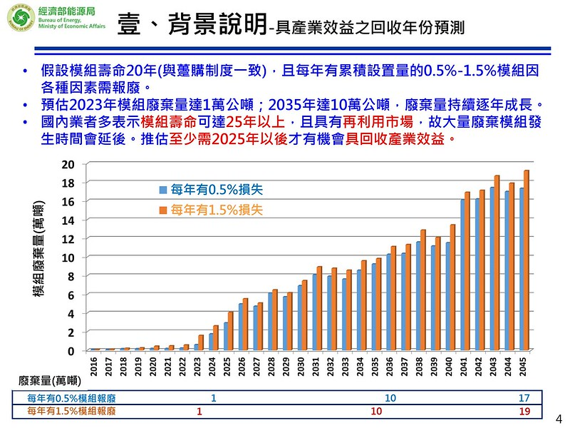 廢太陽光電板具產業效益之回收年份預測。經濟部能源局提供。