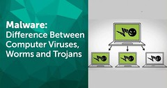 📻 📟📰What's The Difference Between Viruses, Worms, Trojans, Spyware, Etc? | Viral Tech 📈
