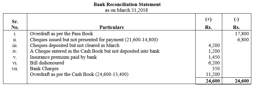 TS Grewal Accountancy Class 11 Solutions Chapter 9 Bank Reconciliation Statement Q34