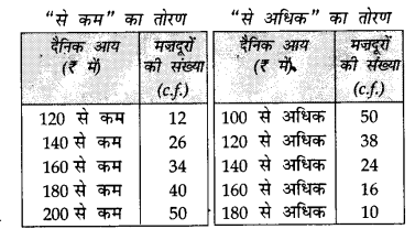 CBSE Sample Papers for Class 10 Maths in Hindi Medium Paper 2 S26