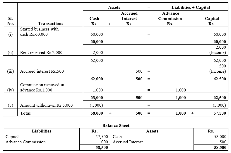TS Grewal Accountancy Class 11 Solutions Chapter 2 Accounting Equation Q11
