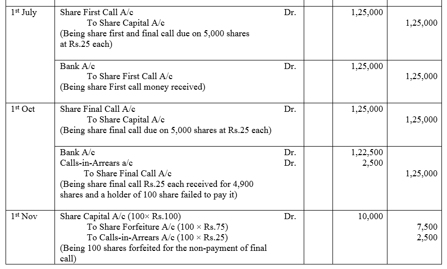 TS Grewal Accountancy Class 12 Solutions Chapter 8 Accounting for Share Capital Q40.2
