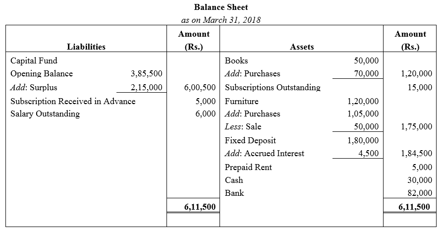TS Grewal Accountancy Class 12 Solutions Chapter 7 Company Accounts Financial Statements of Not-for-Profit Organisations Q38.1