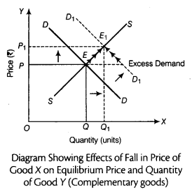 CBSE Sample Papers for Class 12 Economics Paper 9 7