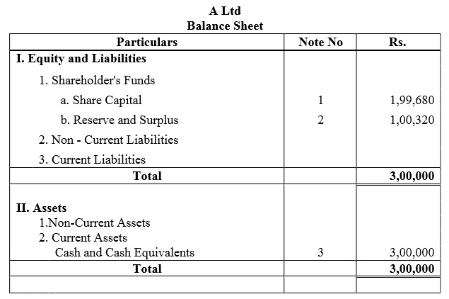 TS Grewal Accountancy Class 12 Solutions Chapter 8 Accounting for Share Capital Q68.3