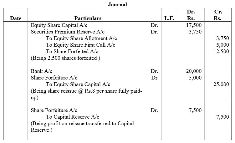 TS Grewal Accountancy Class 12 Solutions Chapter 8 Accounting for Share Capital Q67