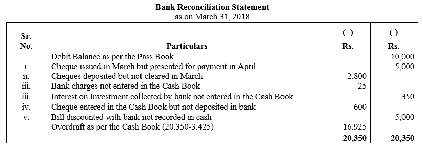 TS Grewal Accountancy Class 11 Solutions Chapter 9 Bank Reconciliation Statement Q25