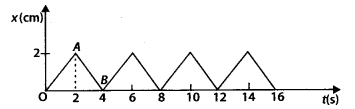 NCERT Solutions for Class 11 Physics Chapter 5 Law of Motion 24