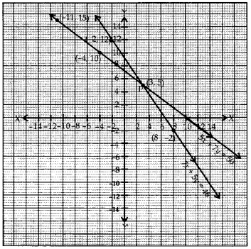 NCERT Solutions for Class 10 Maths Chapter 3 Pair of Linear Equations in Two Variables e2 1f