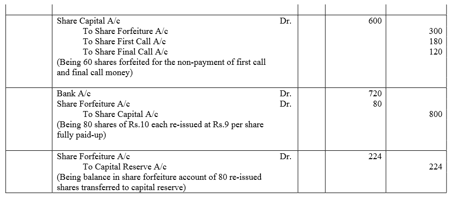 TS Grewal Accountancy Class 12 Solutions Chapter 8 Accounting for Share Capital Q87.3
