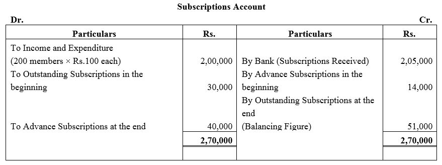 TS Grewal Accountancy Class 12 Solutions Chapter 7 Company Accounts Financial Statements of Not-for-Profit Organisations Q16
