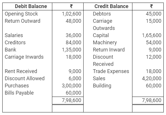TS Grewal Accountancy Class 11 Solutions Chapter 10 Trial Balance Q12