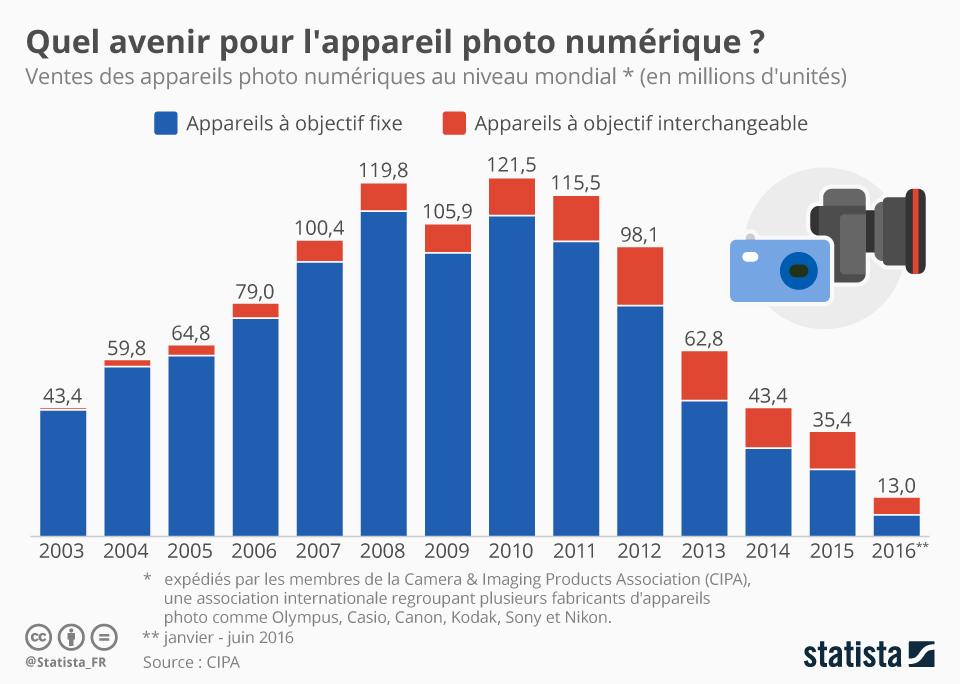 avenir-des-appareils-photo-numériques-chiffre-en-million