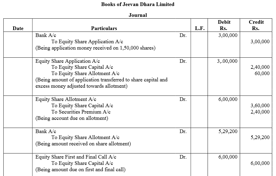 TS Grewal Accountancy Class 12 Solutions Chapter 8 Accounting for Share Capital Q78
