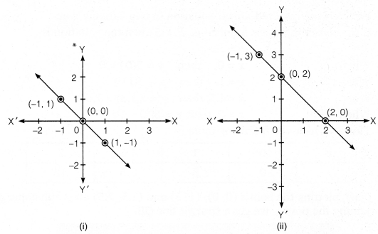 NCERT Solutions for Class 9 Maths Chapter 4 Linear Equation in two variables 6