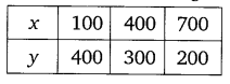 NCERT Solutions for Class 10 Maths Chapter 3 Pair of Linear Equations in Two Variables ex1 2l.