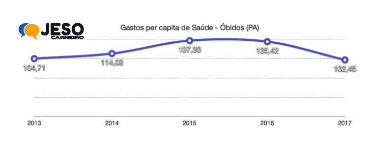 grafico - saúde - óbidos